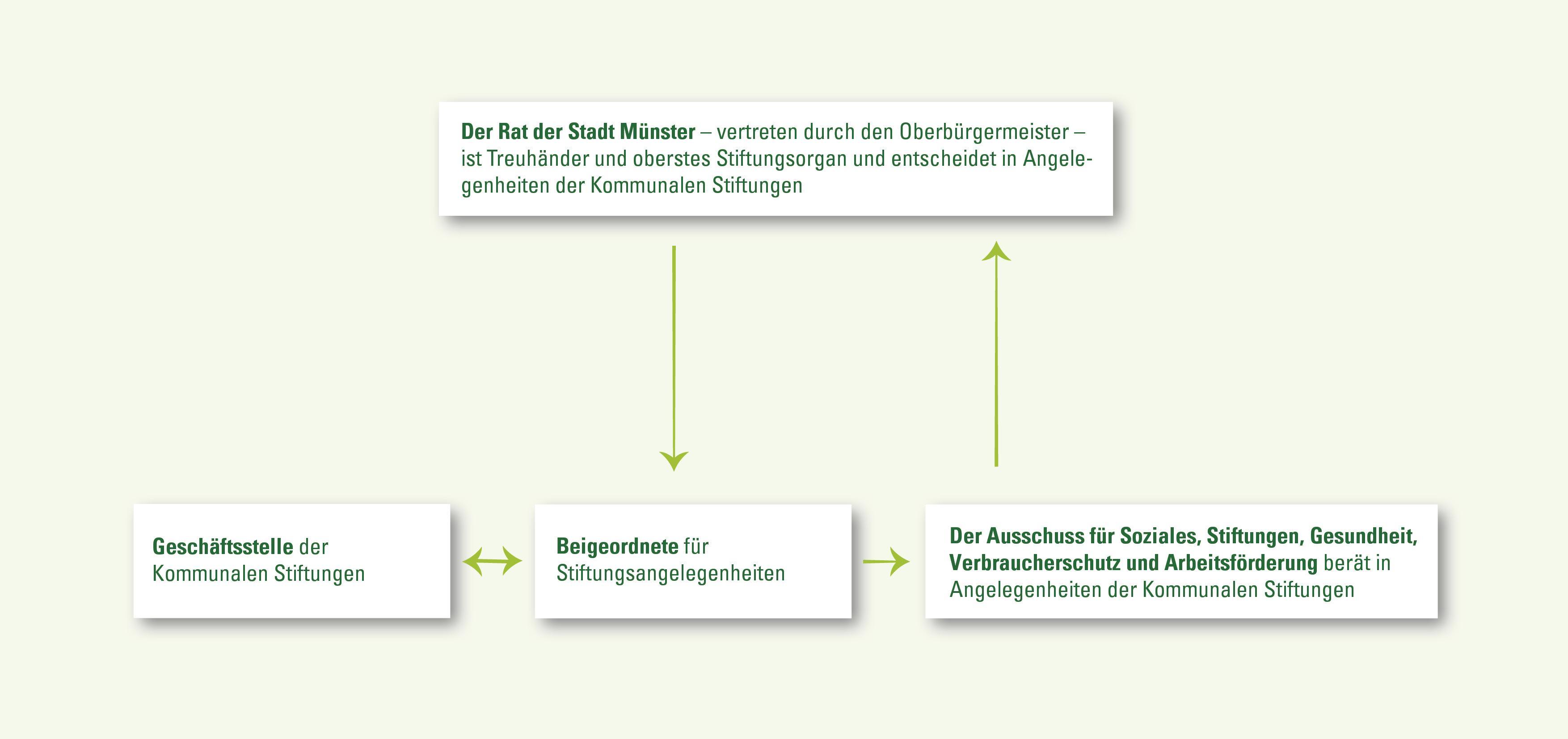Die Geschäftsstelle - Die Stiftungen | Kommunale Stiftungen Münster
